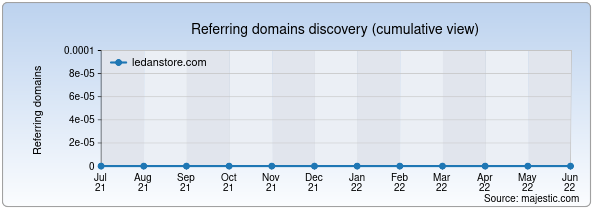 Referring domains for ledanstore.com by Majestic Seo