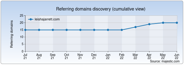 Referring domains for leishajarrett.com by Majestic Seo