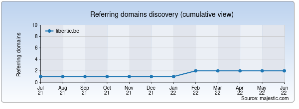 Referring domains for libertic.be by Majestic Seo