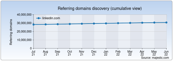 Referring domains for linkedin.com by Majestic Seo