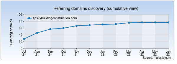 Referring domains for lipskybuildingconstruction.com by Majestic Seo