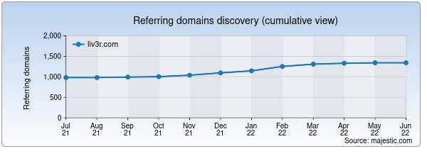 Referring domains for liv3r.com by Majestic Seo