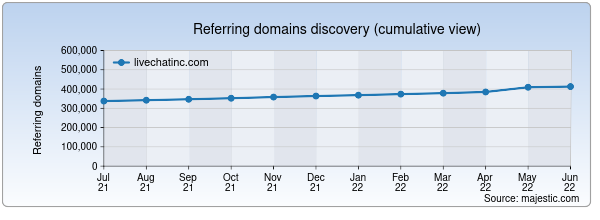 Referring domains for livechatinc.com by Majestic Seo