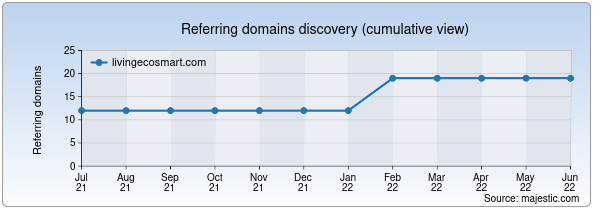 Referring domains for livingecosmart.com by Majestic Seo