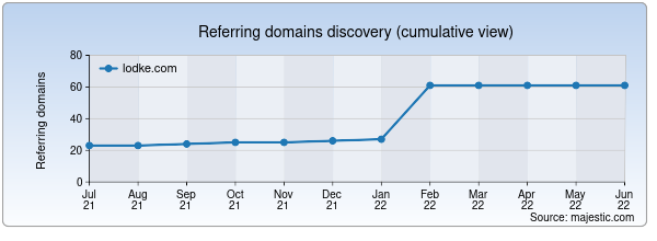 Referring domains for lodke.com by Majestic Seo