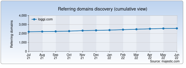 Referring domains for loggi.com by Majestic Seo