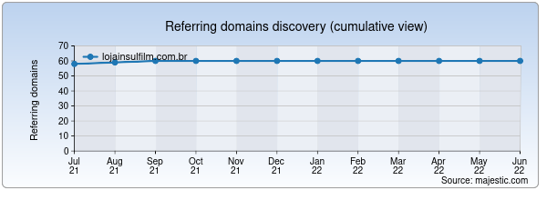 Referring domains for lojainsulfilm.com.br by Majestic Seo