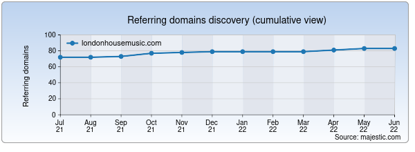 Referring domains for londonhousemusic.com by Majestic Seo