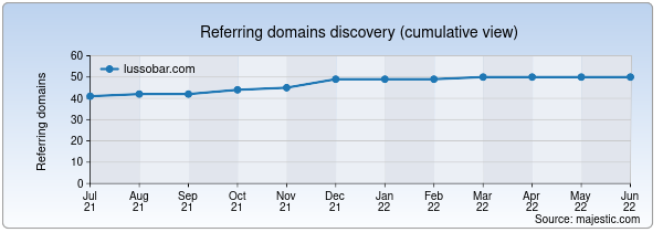 Referring domains for lussobar.com by Majestic Seo