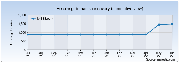 Referring domains for lv-688.com by Majestic Seo