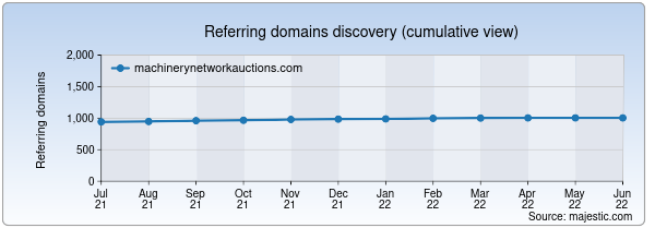 Referring domains for machinerynetworkauctions.com by Majestic Seo