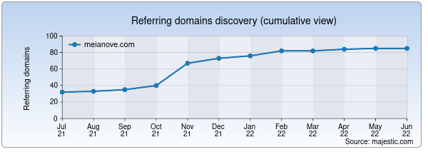 Referring domains for meianove.com by Majestic Seo