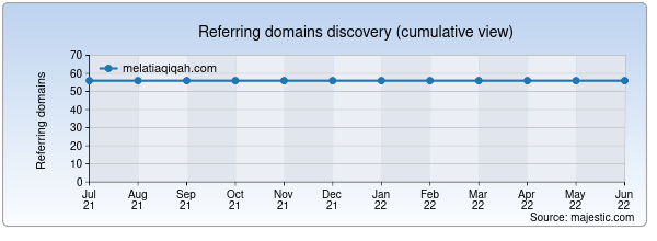 Referring domains for melatiaqiqah.com by Majestic Seo