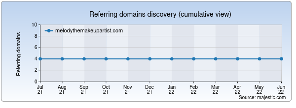 Referring domains for melodythemakeupartist.com by Majestic Seo