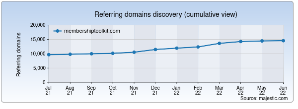 Referring domains for membershiptoolkit.com by Majestic Seo