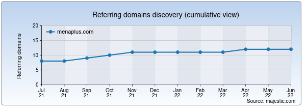 Referring domains for menaplus.com by Majestic Seo