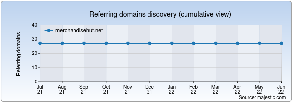 Referring domains for merchandisehut.net by Majestic Seo