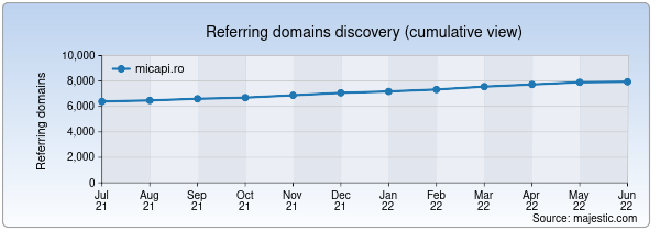 Referring domains for micapi.ro by Majestic Seo