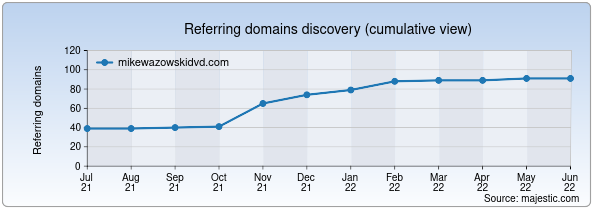 Referring domains for mikewazowskidvd.com by Majestic Seo