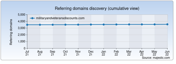 Referring domains for militaryandveteransdiscounts.com by Majestic Seo