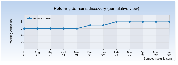 Referring domains for mmvac.com by Majestic Seo