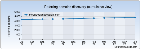 Referring domains for mobilidesignoccasioni.com by Majestic Seo