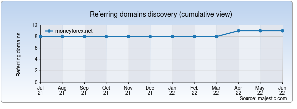 Referring domains for moneyforex.net by Majestic Seo