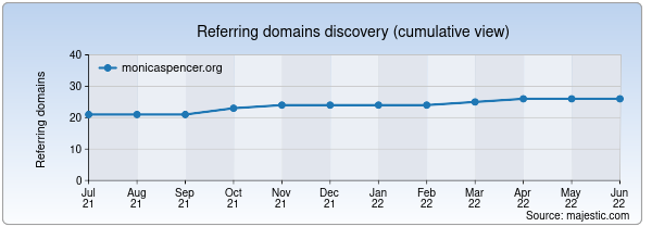 Referring domains for monicaspencer.org by Majestic Seo