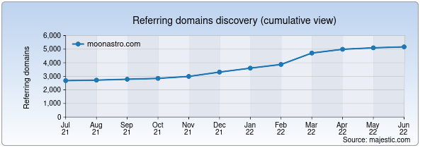 Referring domains for moonastro.com by Majestic Seo