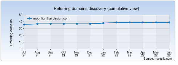 Referring domains for moonlighthairdesign.com by Majestic Seo
