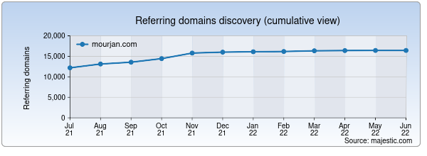 Referring domains for mourjan.com by Majestic Seo