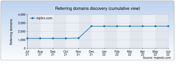 Referring domains for mp3rz.com by Majestic Seo