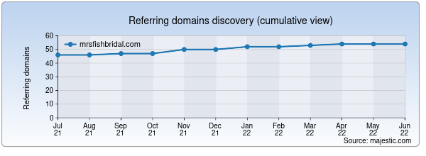 Referring domains for mrsfishbridal.com by Majestic Seo