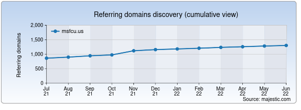 Referring domains for msfcu.us by Majestic Seo