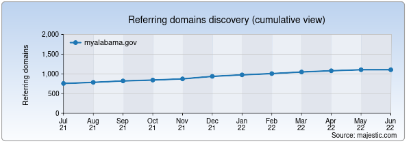 Referring domains for myalabama.gov by Majestic Seo