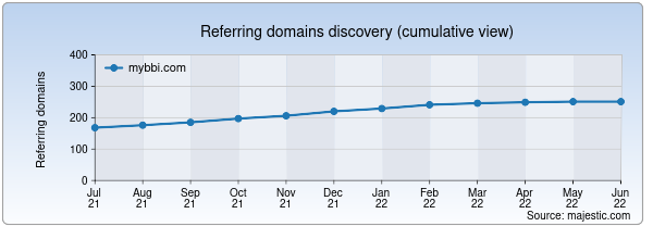 Referring domains for mybbi.com by Majestic Seo