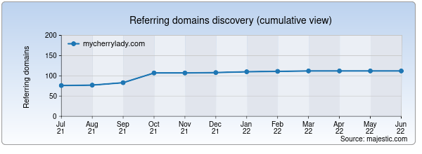 Referring domains for mycherrylady.com by Majestic Seo