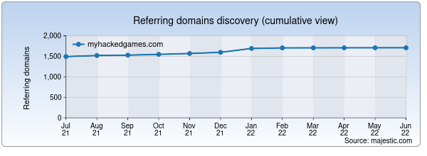 Referring domains for myhackedgames.com by Majestic Seo