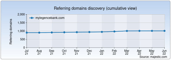 Referring domains for mylegencebank.com by Majestic Seo