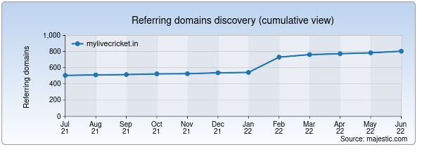 Referring domains for mylivecricket.in by Majestic Seo
