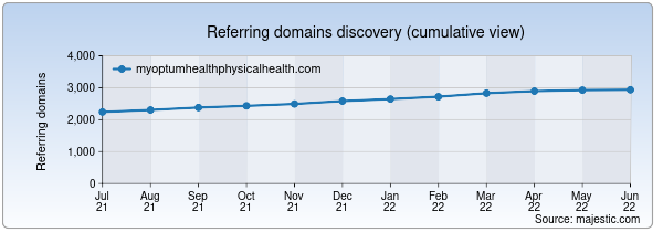 Referring domains for myoptumhealthphysicalhealth.com by Majestic Seo