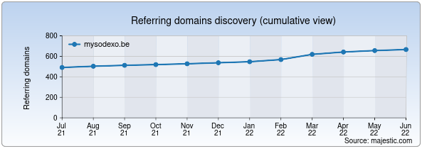 Referring domains for mysodexo.be by Majestic Seo