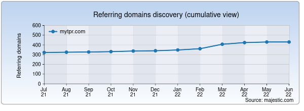 Referring domains for mytpr.com by Majestic Seo
