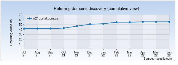 Referring domains for n21portal.com.ua by Majestic Seo
