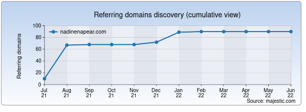 Referring domains for nadinenapear.com by Majestic Seo