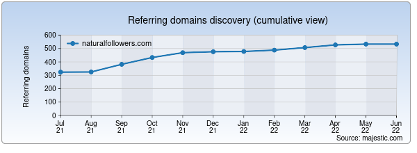Referring domains for naturalfollowers.com by Majestic Seo