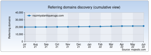 Referring domains for nazmiyalantiquerugs.com by Majestic Seo