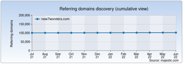 Referring domains for new7wonders.com by Majestic Seo
