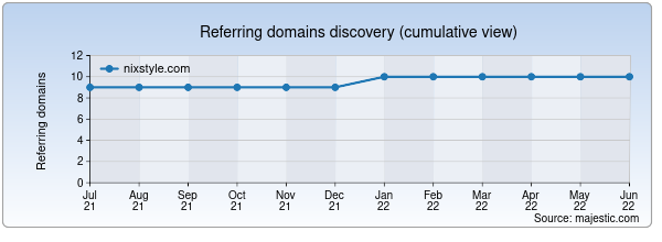 Referring domains for nixstyle.com by Majestic Seo
