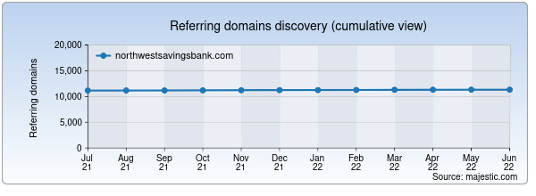 Referring domains for northwestsavingsbank.com by Majestic Seo